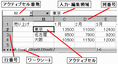 表計算~計算の仕方